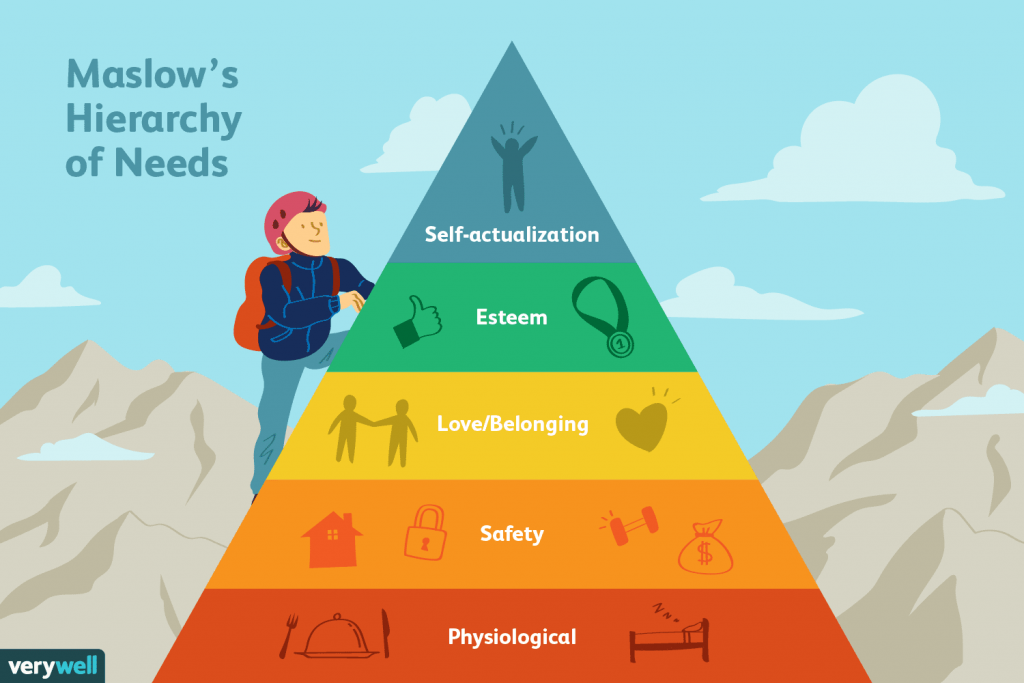 Cartoon image of Maslow's Hierarchy of Needs from bottom to top: Physiological safety as in having enough food and sleep. Safety as in having a roof over your head and money to survive. Love and belonging as in building relationships with others. Esteem as in achieving goals. Self-actualisation.